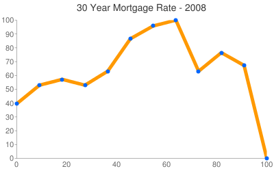 Mortgage Rates 2008
